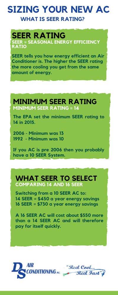 seer rating calculator savings